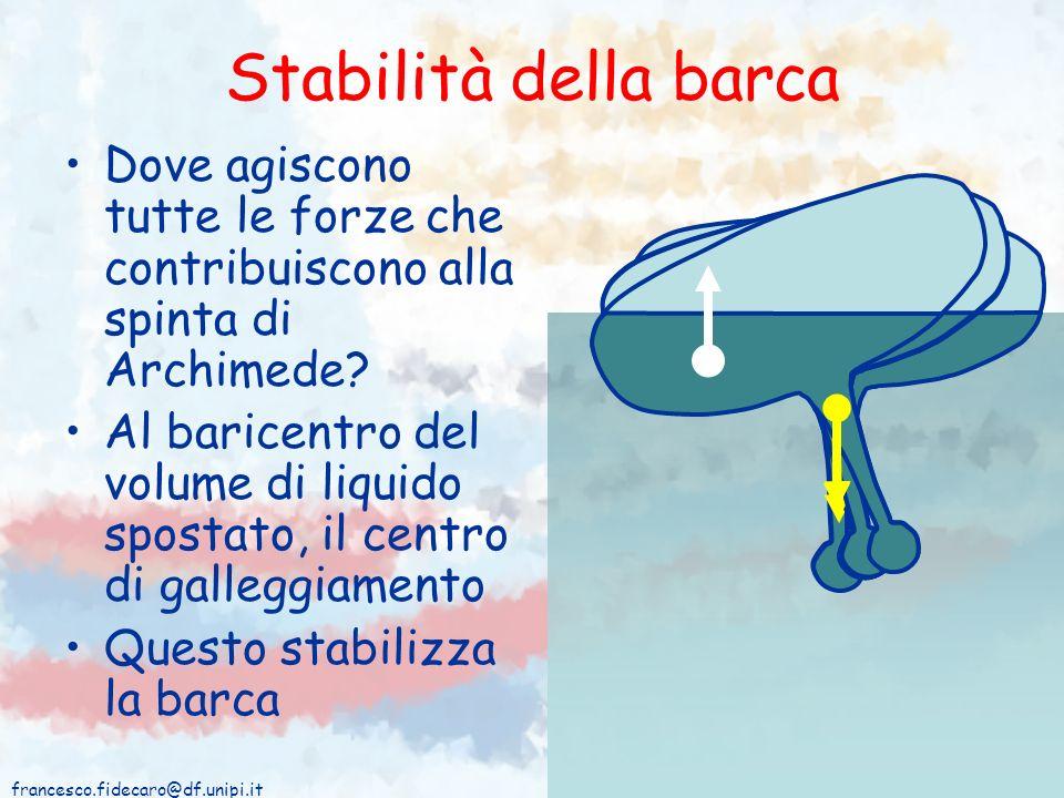 Stabilità della barca Dove agiscono tutte le forze che contribuiscono alla spinta di Archimede