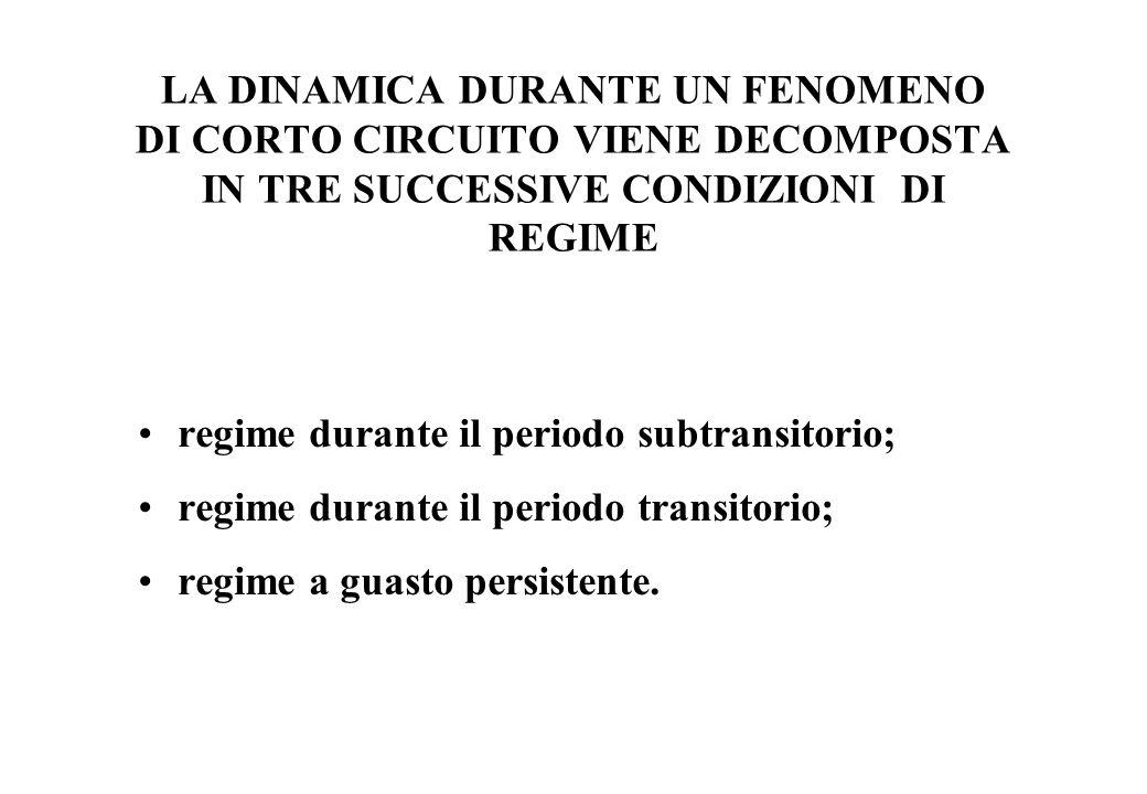 LA DINAMICA DURANTE UN FENOMENO DI CORTO CIRCUITO VIENE DECOMPOSTA IN TRE SUCCESSIVE CONDIZIONI DI REGIME