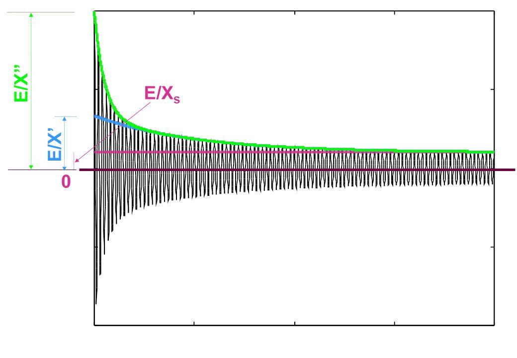 E/X E/Xs E/X'