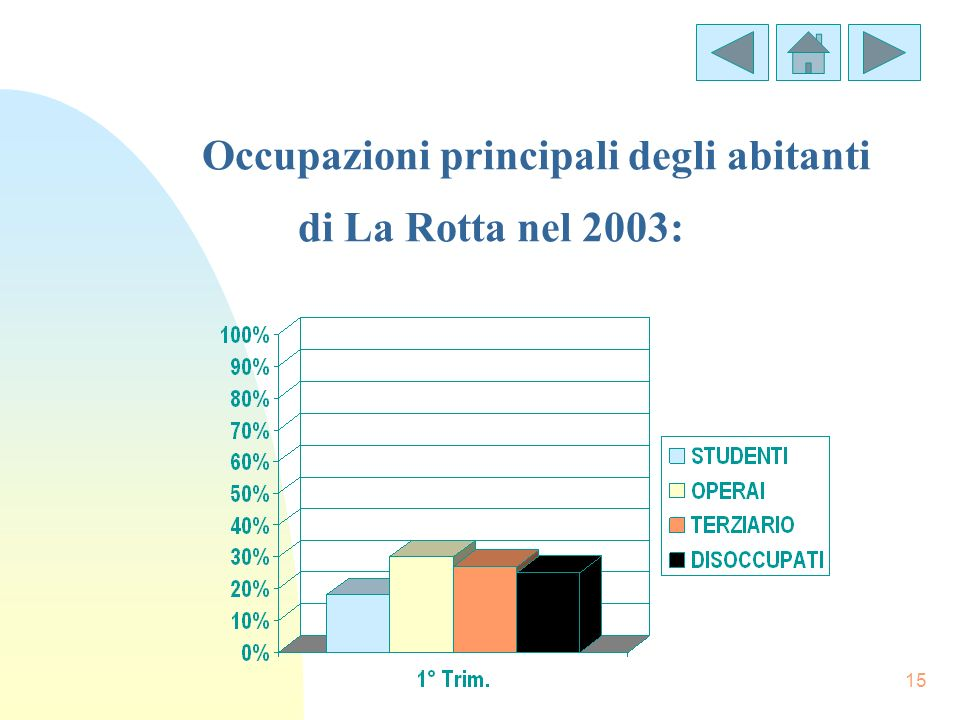 Occupazioni principali degli abitanti di La Rotta nel 2003: