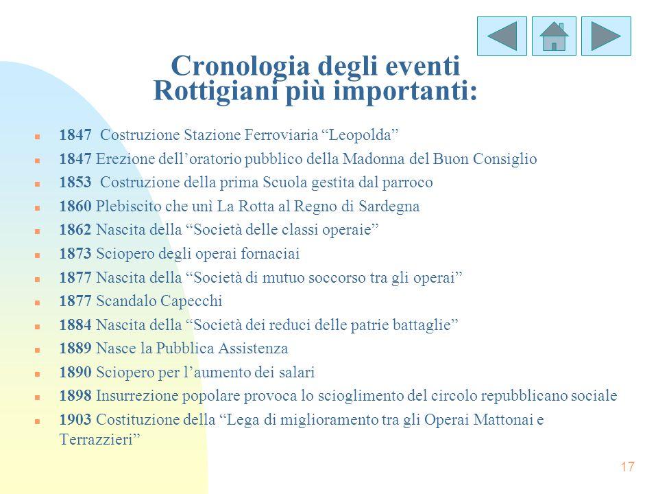 Cronologia degli eventi Rottigiani più importanti: