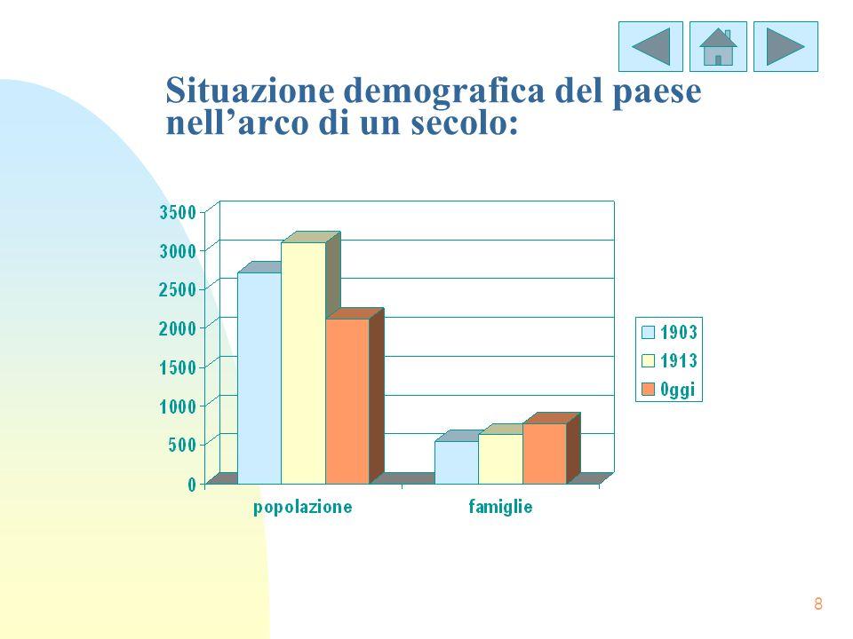 Situazione demografica del paese nell'arco di un secolo: