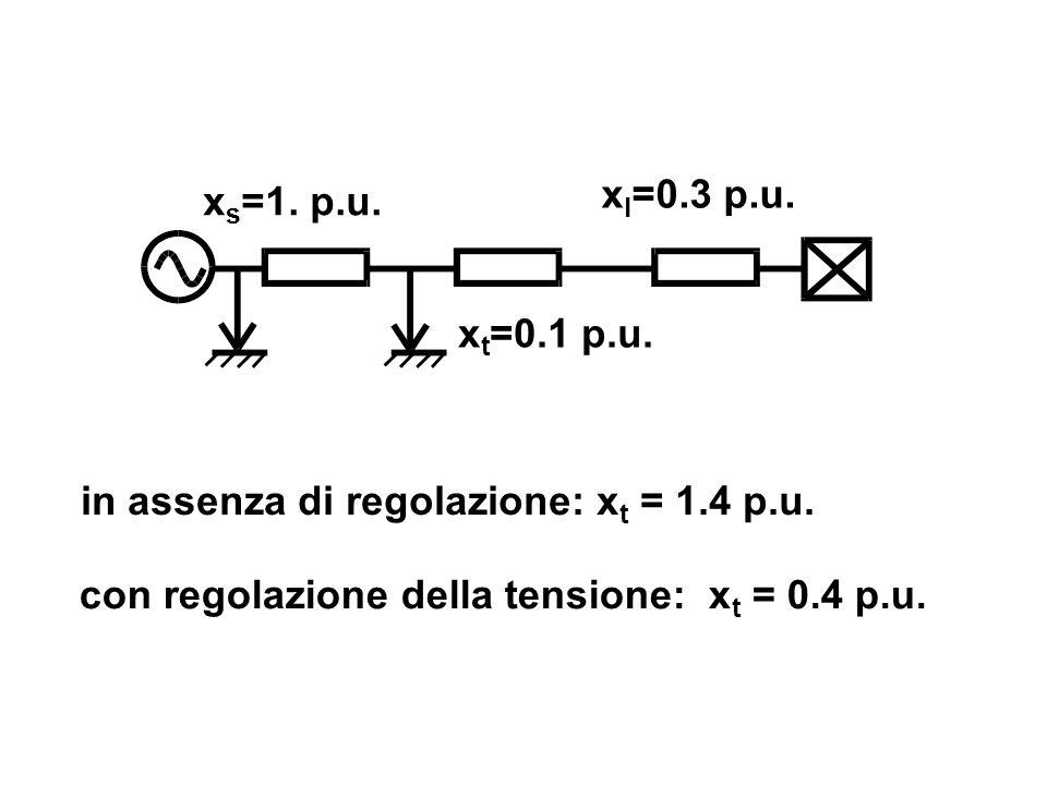 xl=0.3 p.u. xs=1. p.u. xt=0.1 p.u. in assenza di regolazione: xt = 1.4 p.u.