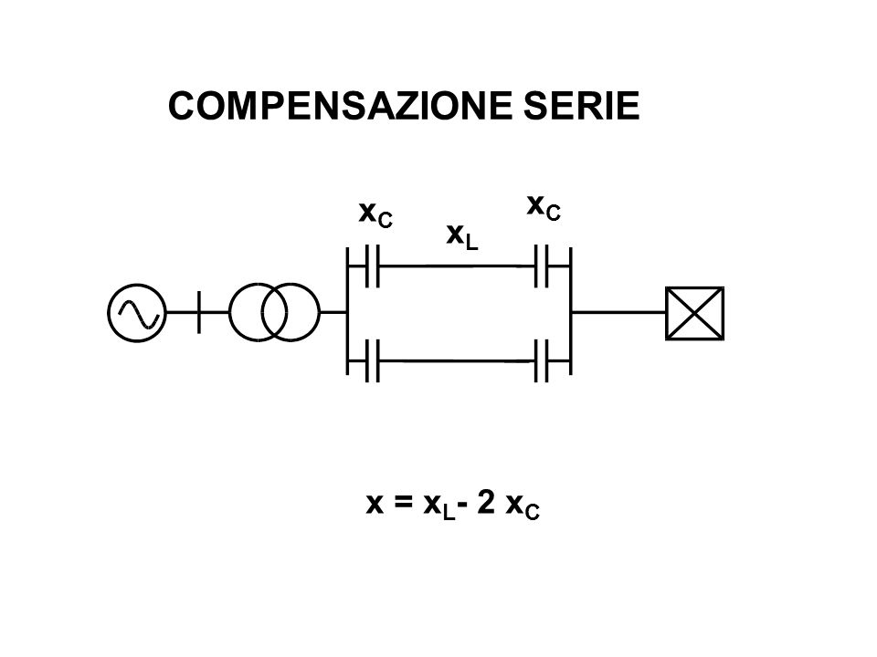 COMPENSAZIONE SERIE xC xC xL x = xL- 2 xC