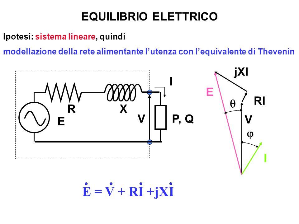 E = V + RI +jXI EQUILIBRIO ELETTRICO I V RI jXI E q j R X I P, Q E V