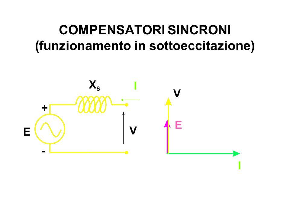 COMPENSATORI SINCRONI (funzionamento in sottoeccitazione)
