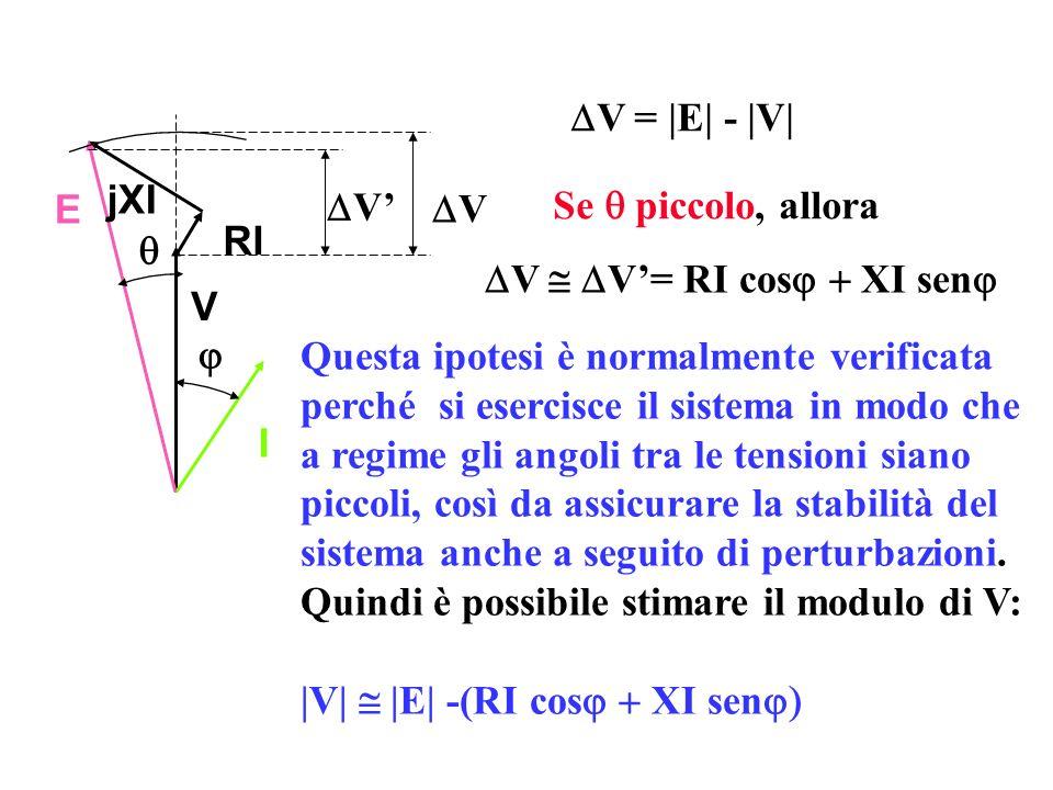 DV = |E| - |V| I. V. RI. jXI. E. q. j. DV. DV' DV @ DV'= RI cosj + XI senj. Se q piccolo, allora.