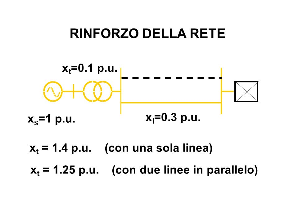 RINFORZO DELLA RETE xt=0.1 p.u. xl=0.3 p.u. xs=1 p.u.