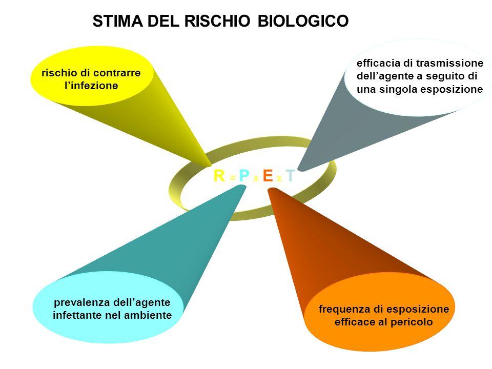 STIMA DEL RISCHIO BIOLOGICO