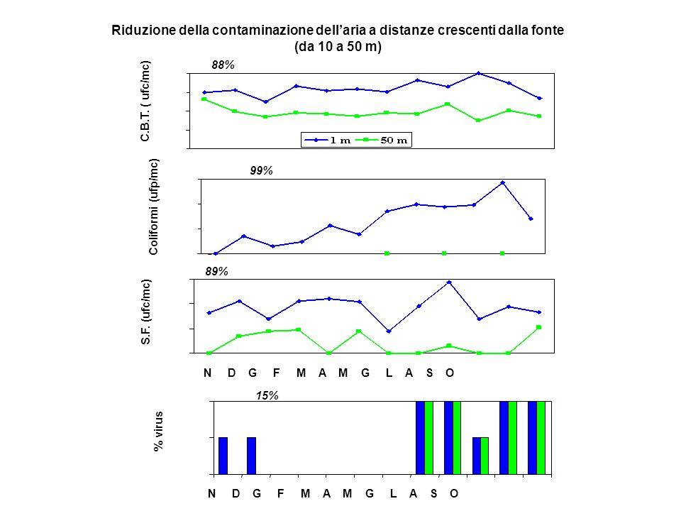 Riduzione della contaminazione dell'aria a distanze crescenti dalla fonte