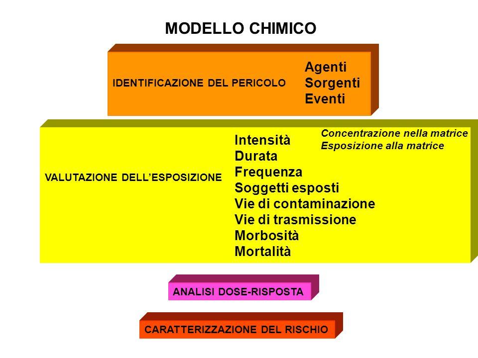 MODELLO CHIMICO Agenti Sorgenti Eventi Intensità Durata Frequenza