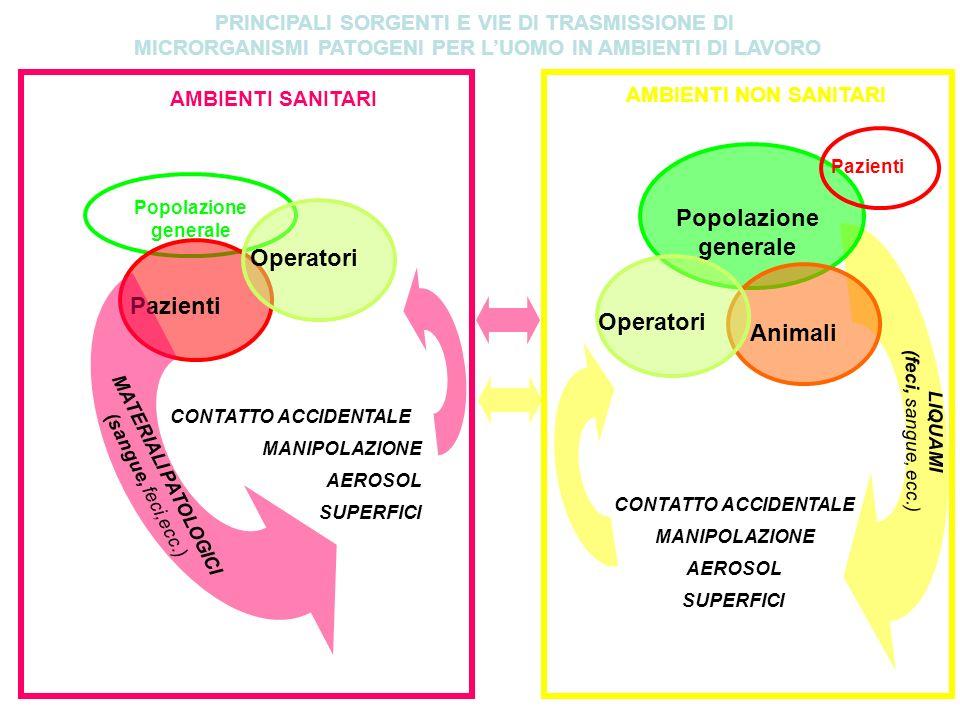 Popolazione generale Operatori Pazienti Operatori Animali