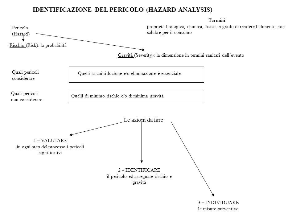 IDENTIFICAZIONE DEL PERICOLO (HAZARD ANALYSIS)