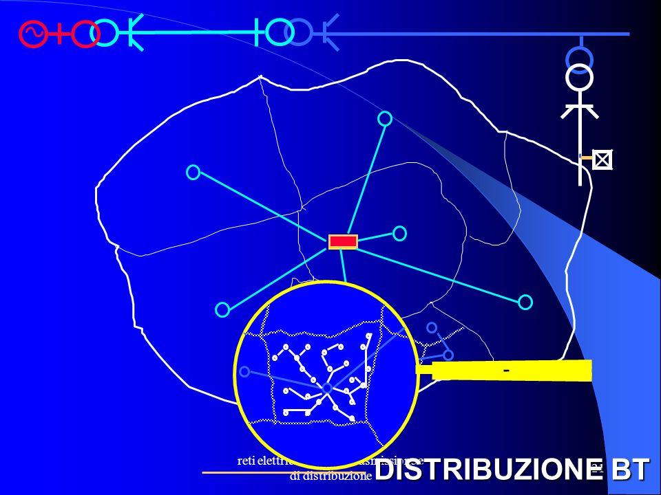 reti elettriche - reti di trasmissione e di distribuzione