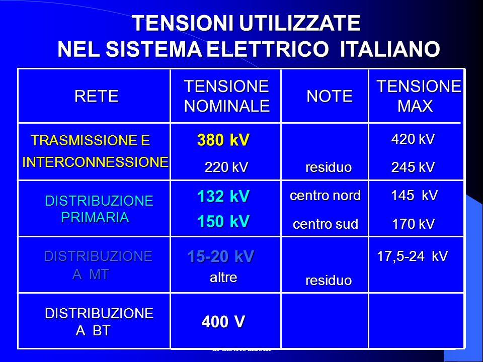 NEL SISTEMA ELETTRICO ITALIANO