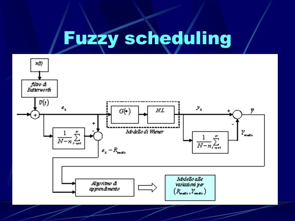 Fuzzy scheduling Idea R costante + Y=Ym+ γ Rumore Bianco Sistema