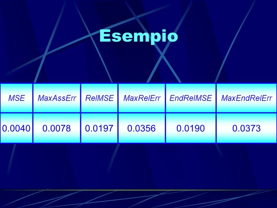 Esempio 0.0040 0.0078 0.0197 0.0356 0.0190 0.0373 MSE MaxAssErr RelMSE