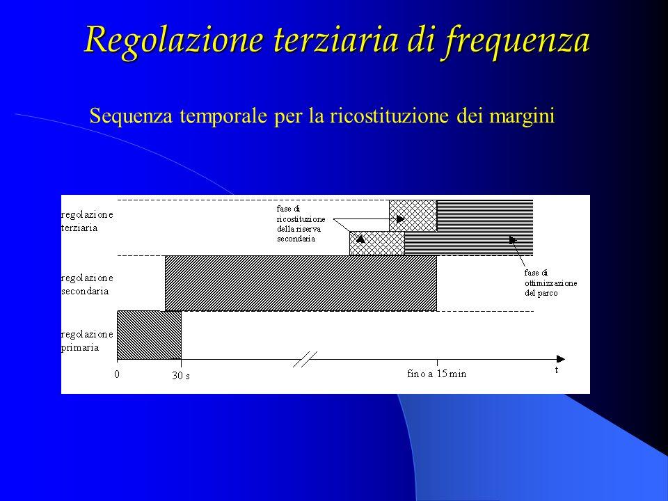 Regolazione terziaria di frequenza
