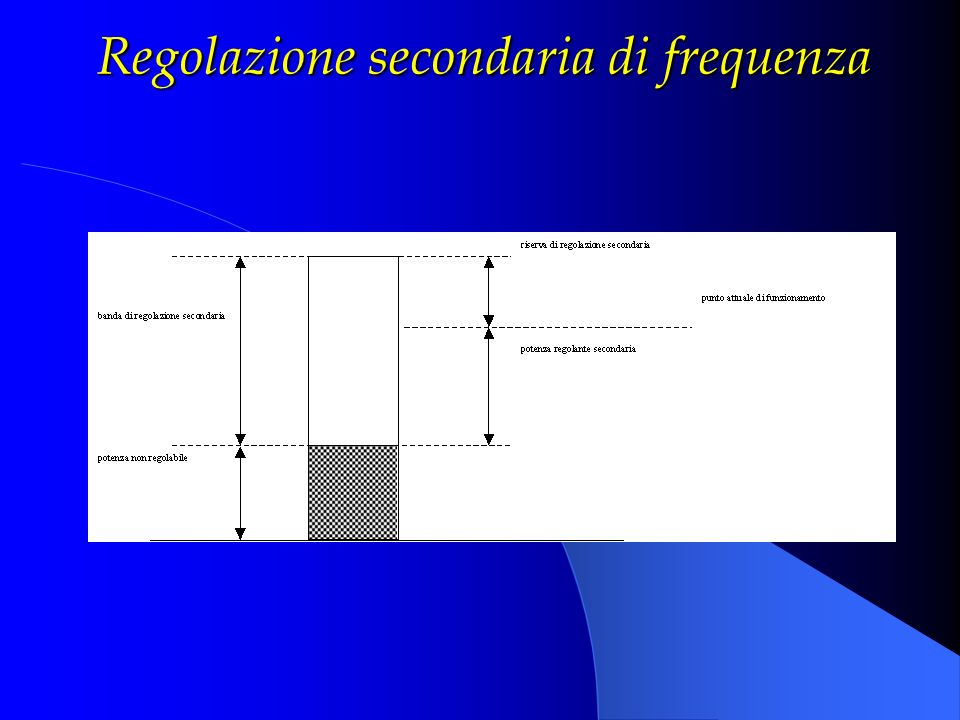 Regolazione secondaria di frequenza