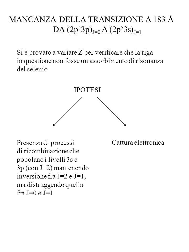 MANCANZA DELLA TRANSIZIONE A 183 Å DA (2p53p)J=0 A (2p53s)J=1