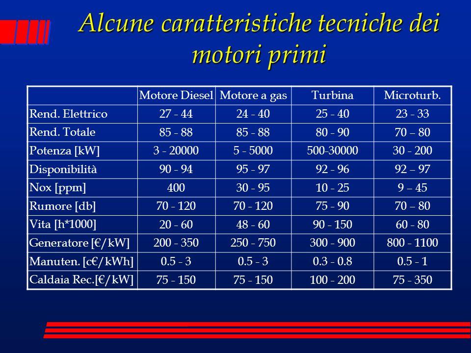 Alcune caratteristiche tecniche dei motori primi