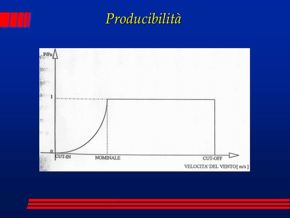 Producibilità