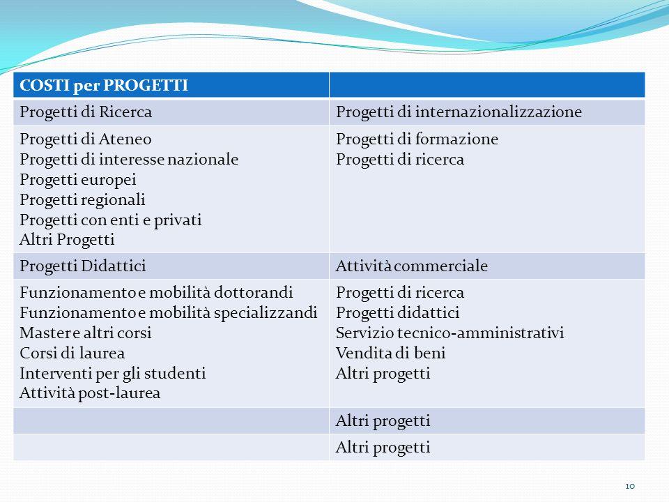 COSTI per PROGETTI Progetti di Ricerca. Progetti di internazionalizzazione. Progetti di Ateneo. Progetti di interesse nazionale.