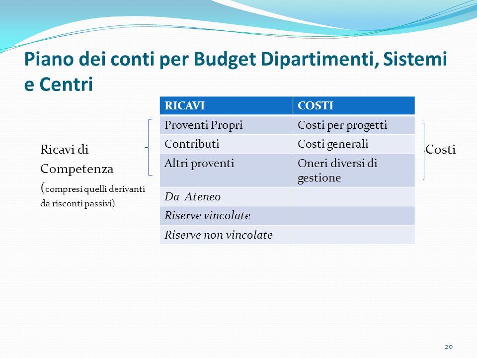 Piano dei conti per Budget Dipartimenti, Sistemi e Centri