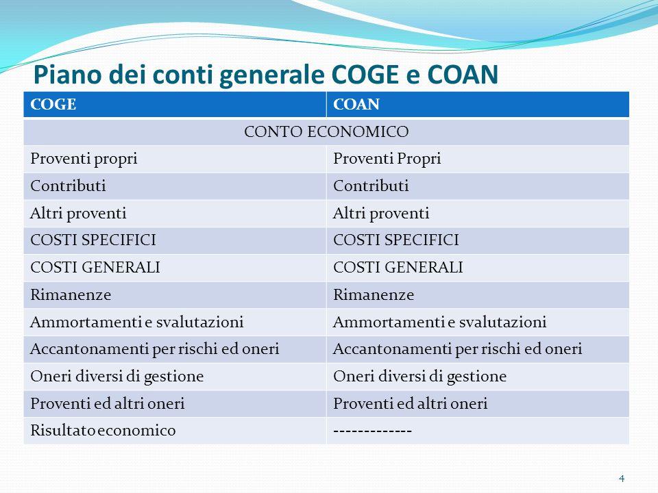 Piano dei conti generale COGE e COAN