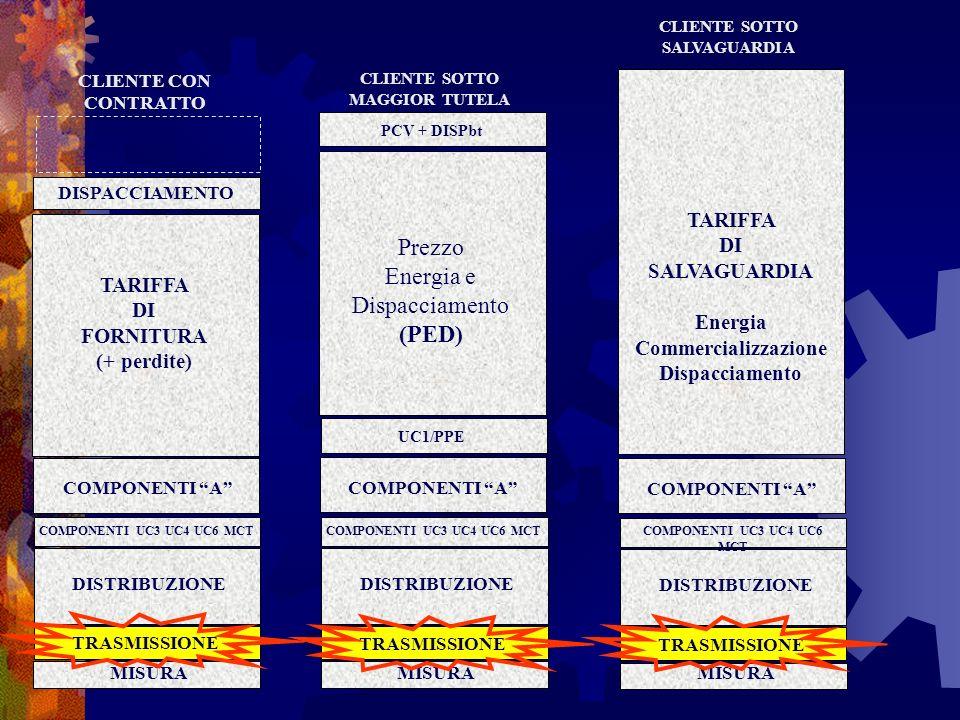 Prezzo Energia e Dispacciamento (PED)