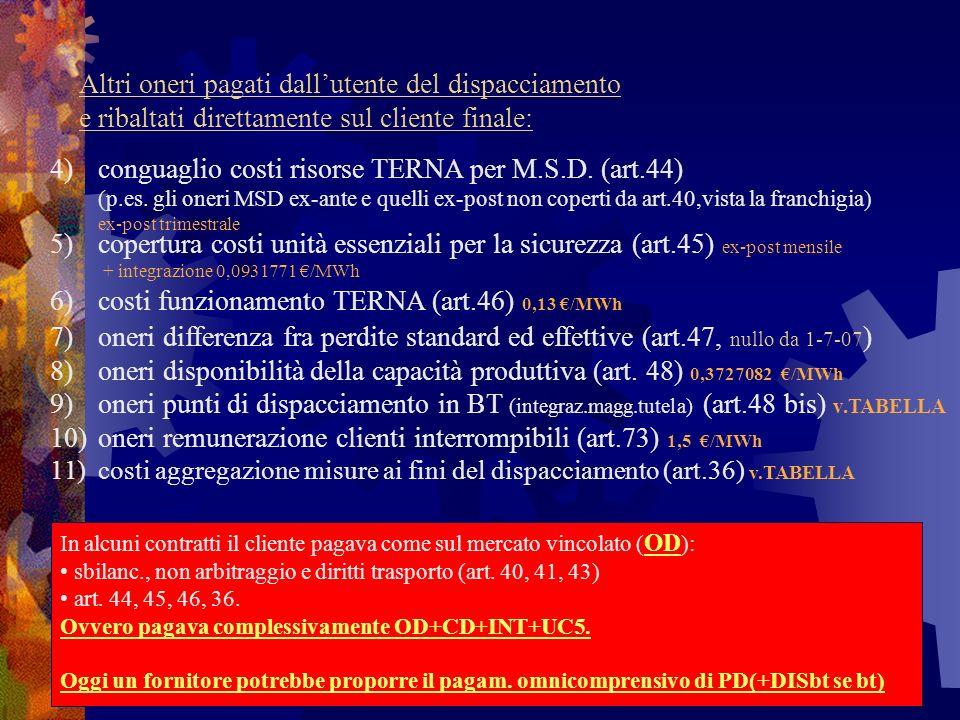 costi funzionamento TERNA (art.46) 0,13 €/MWh