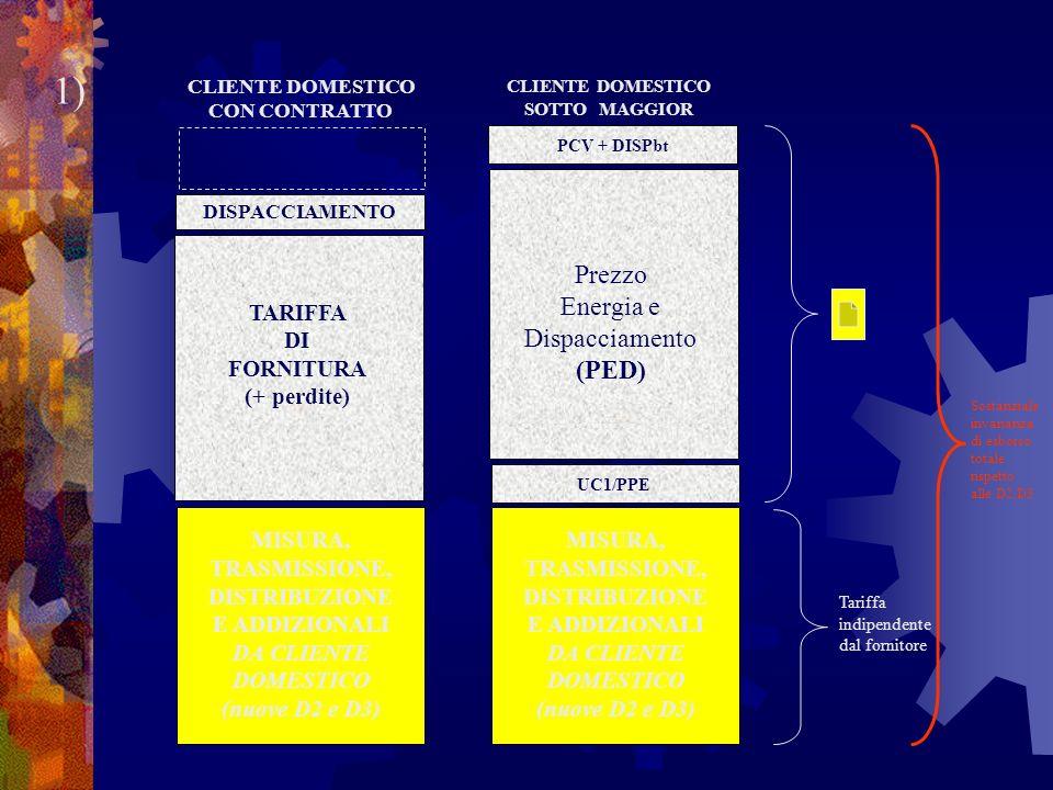 CLIENTE DOMESTICO CON CONTRATTO CLIENTE DOMESTICO SOTTO MAGGIOR TUTELA