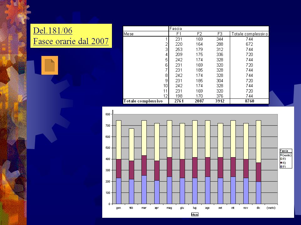 Del.181/06 Fasce orarie dal 2007