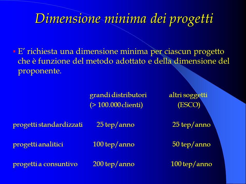 Dimensione minima dei progetti