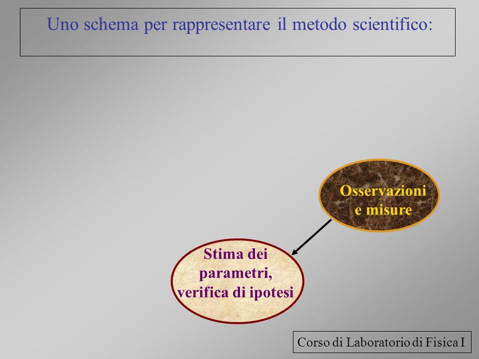 Uno schema per rappresentare il metodo scientifico:
