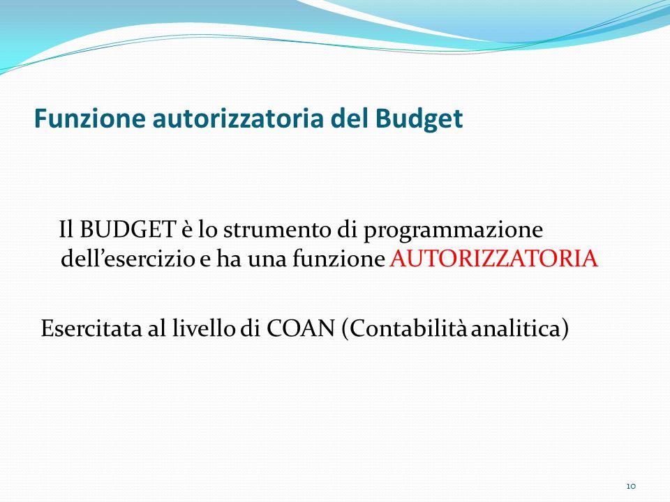 Funzione autorizzatoria del Budget