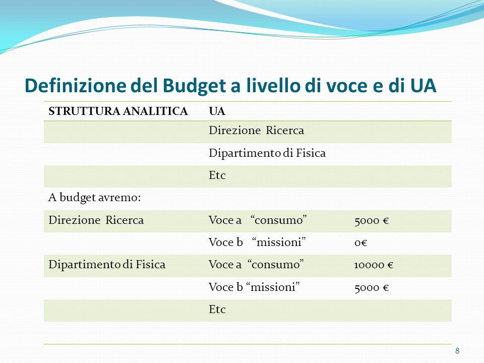 Definizione del Budget a livello di voce e di UA