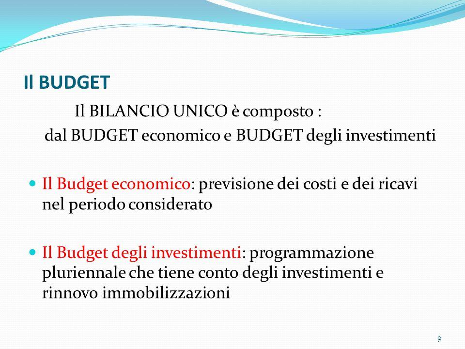 Il BUDGET Il BILANCIO UNICO è composto :