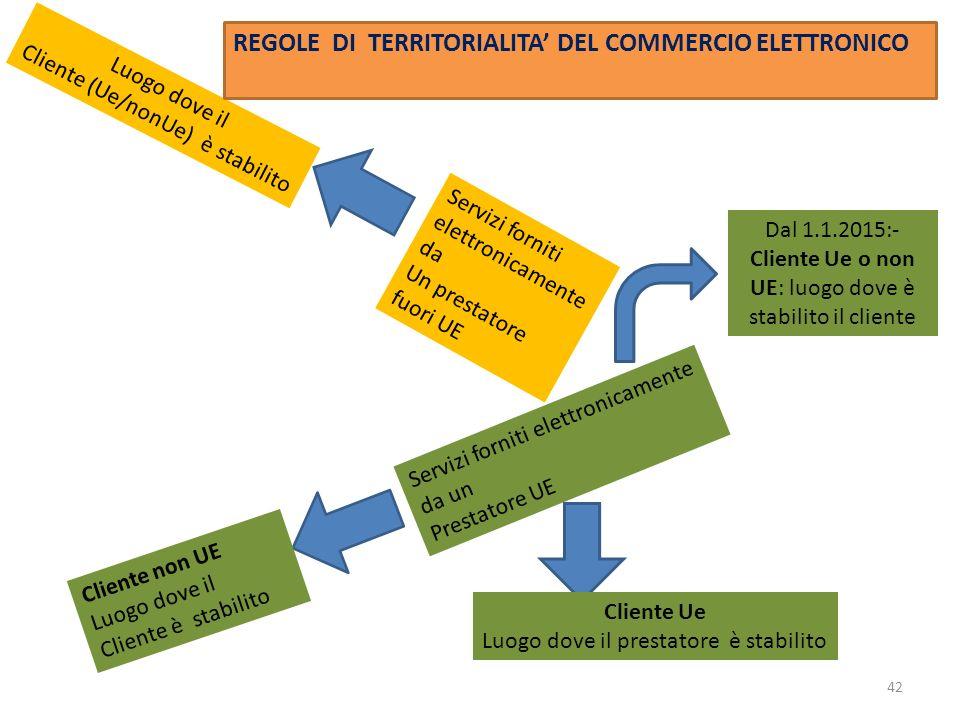 REGOLE DI TERRITORIALITA' DEL COMMERCIO ELETTRONICO