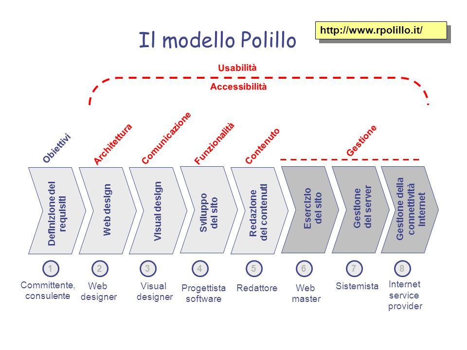 Il modello Polillo http://www.rpolillo.it/ Definizione dei requisiti