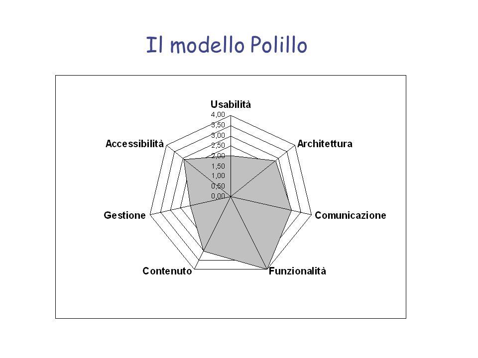 Il modello Polillo