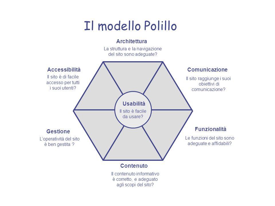 Il modello Polillo Contenuto Comunicazione Accessibilità Funzionalità
