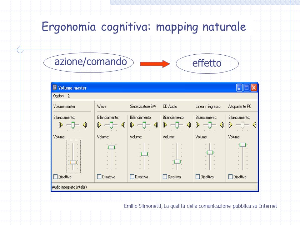 Ergonomia cognitiva: mapping naturale