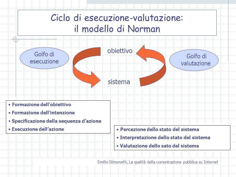 Ciclo di esecuzione-valutazione: il modello di Norman