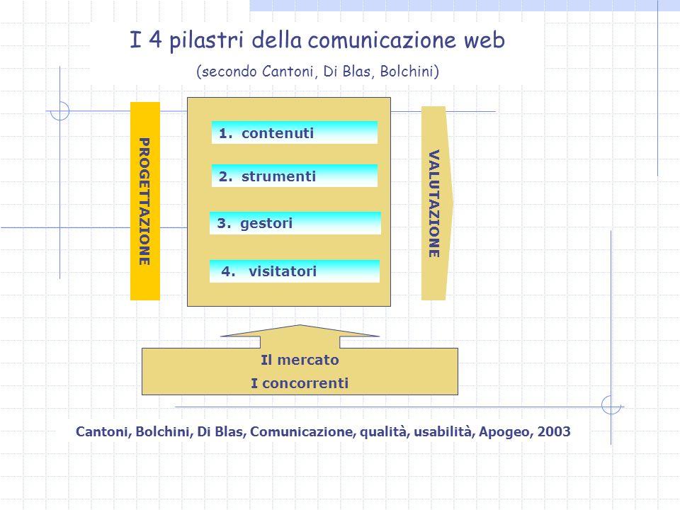 I 4 pilastri della comunicazione web