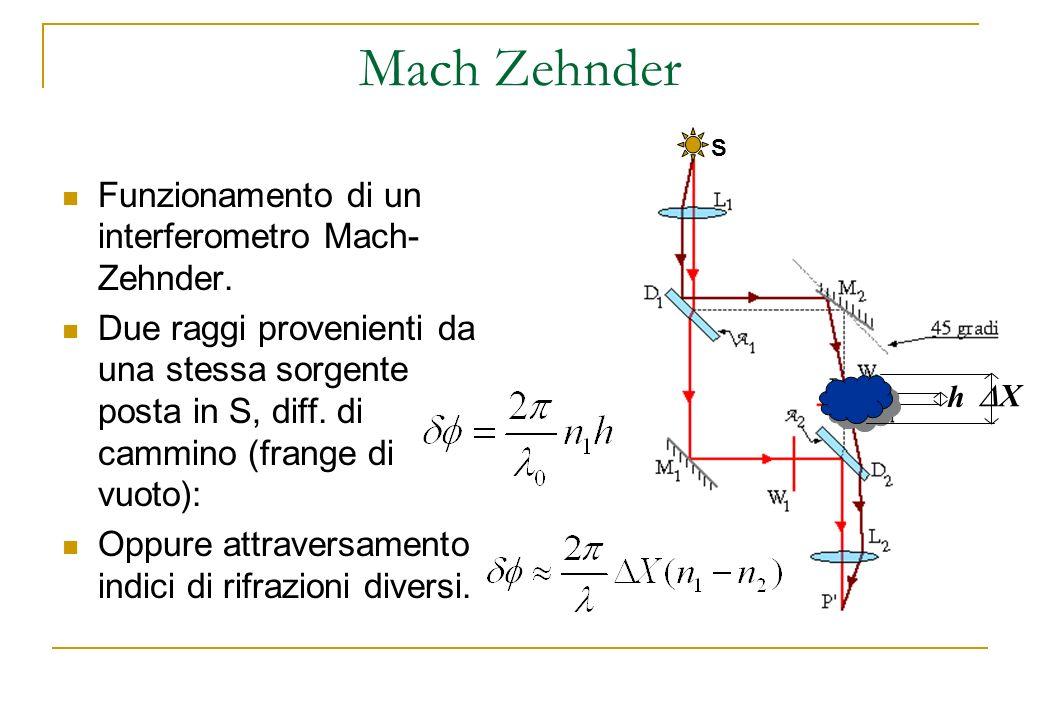 Mach Zehnder Funzionamento di un interferometro Mach-Zehnder.