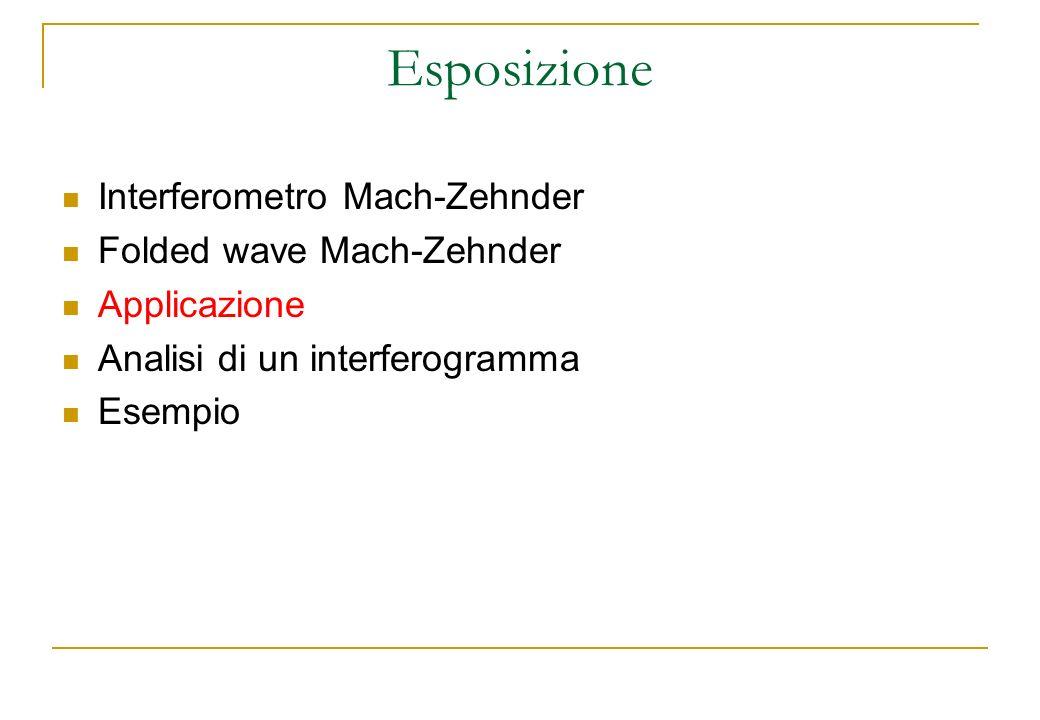 Esposizione Interferometro Mach-Zehnder Folded wave Mach-Zehnder