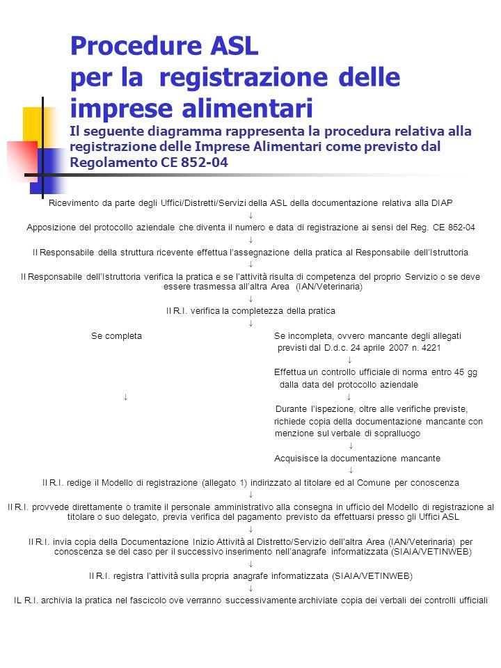 Procedure ASL per la registrazione delle imprese alimentari Il seguente diagramma rappresenta la procedura relativa alla registrazione delle Imprese Alimentari come previsto dal Regolamento CE 852-04