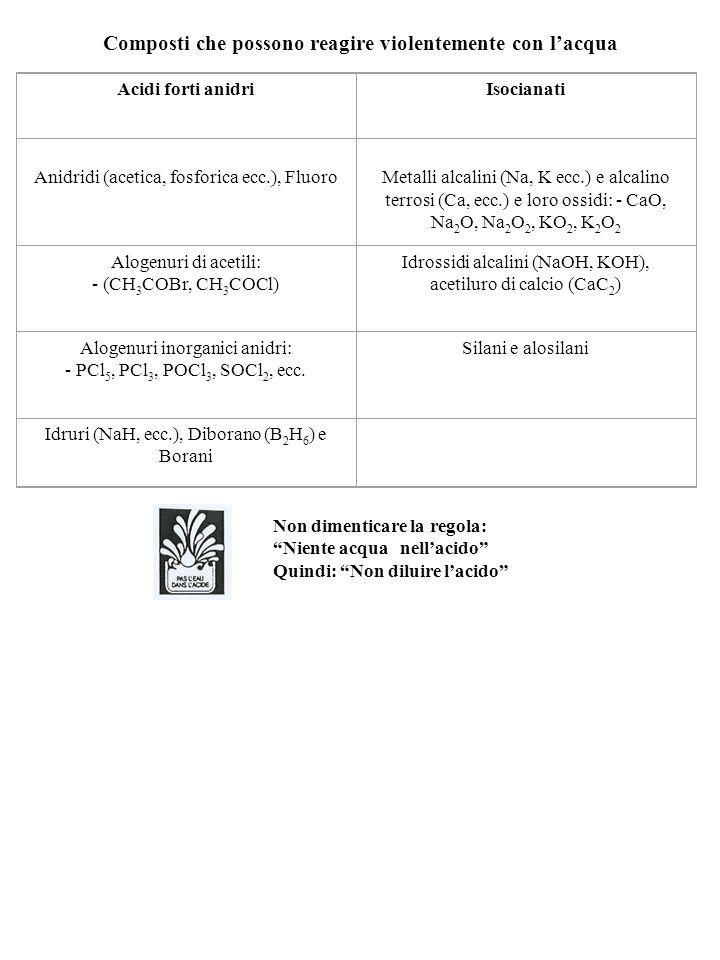 Composti che possono reagire violentemente con l'acqua