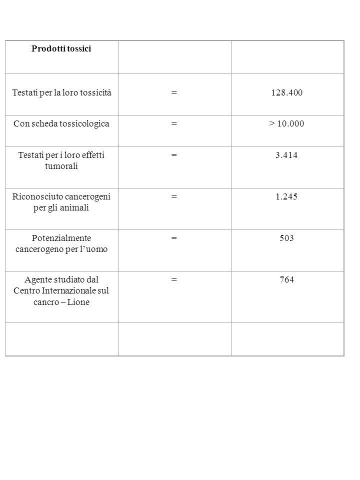 Prodotti tossici Testati per la loro tossicità = 128.400